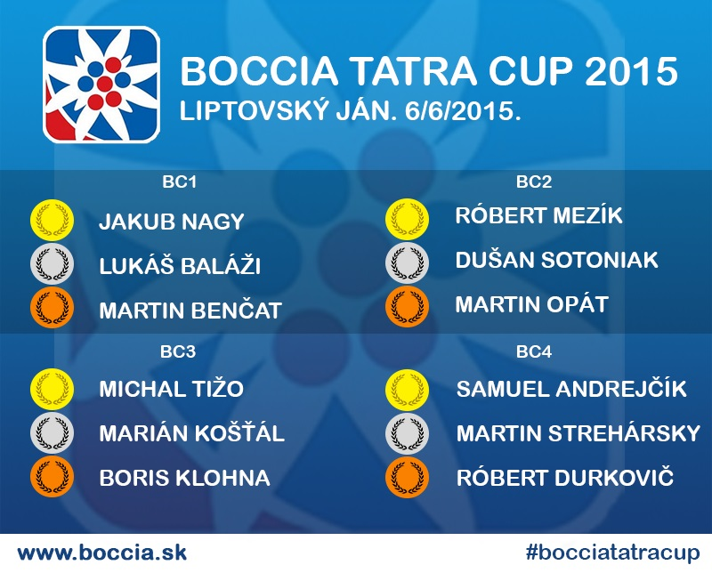 tatra cup - sk vysledok